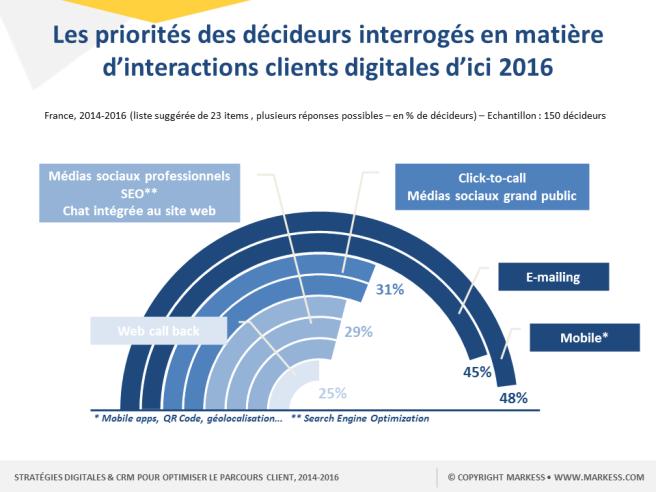 Les priorités des décideurs interrogés en matière d'interactions clients digitales d'ici 2016