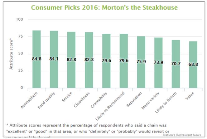 Morton satisfaction
